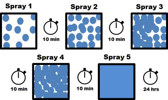 Spraying guide for vinyl spray dyes